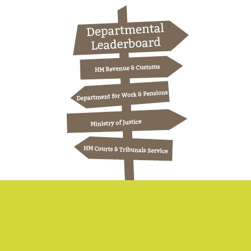 Department Leader Board